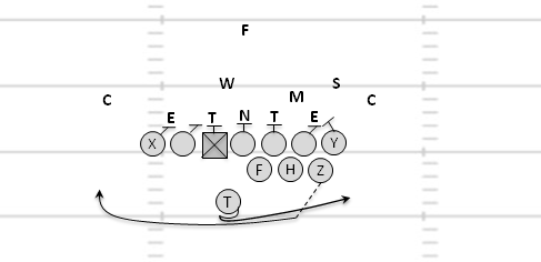 Defense simultaneously a yale formation offense could easily do the