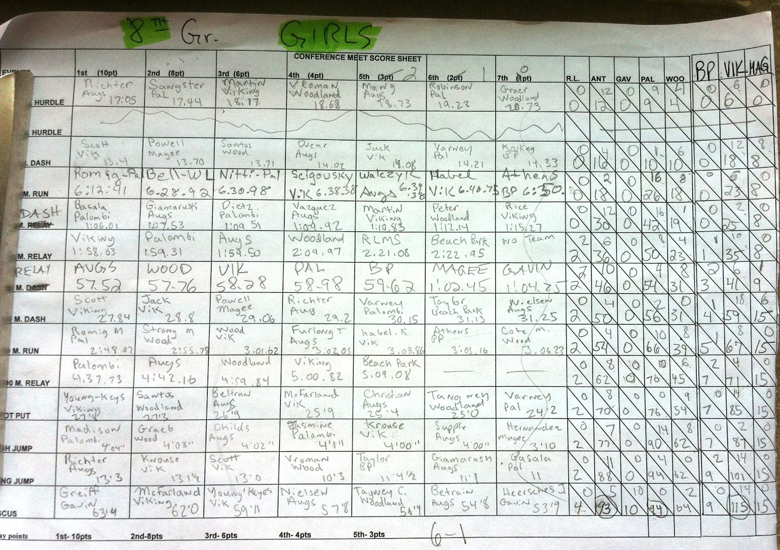 track and field meet scoring system