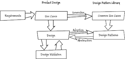 Building Enterprise Design Patterns