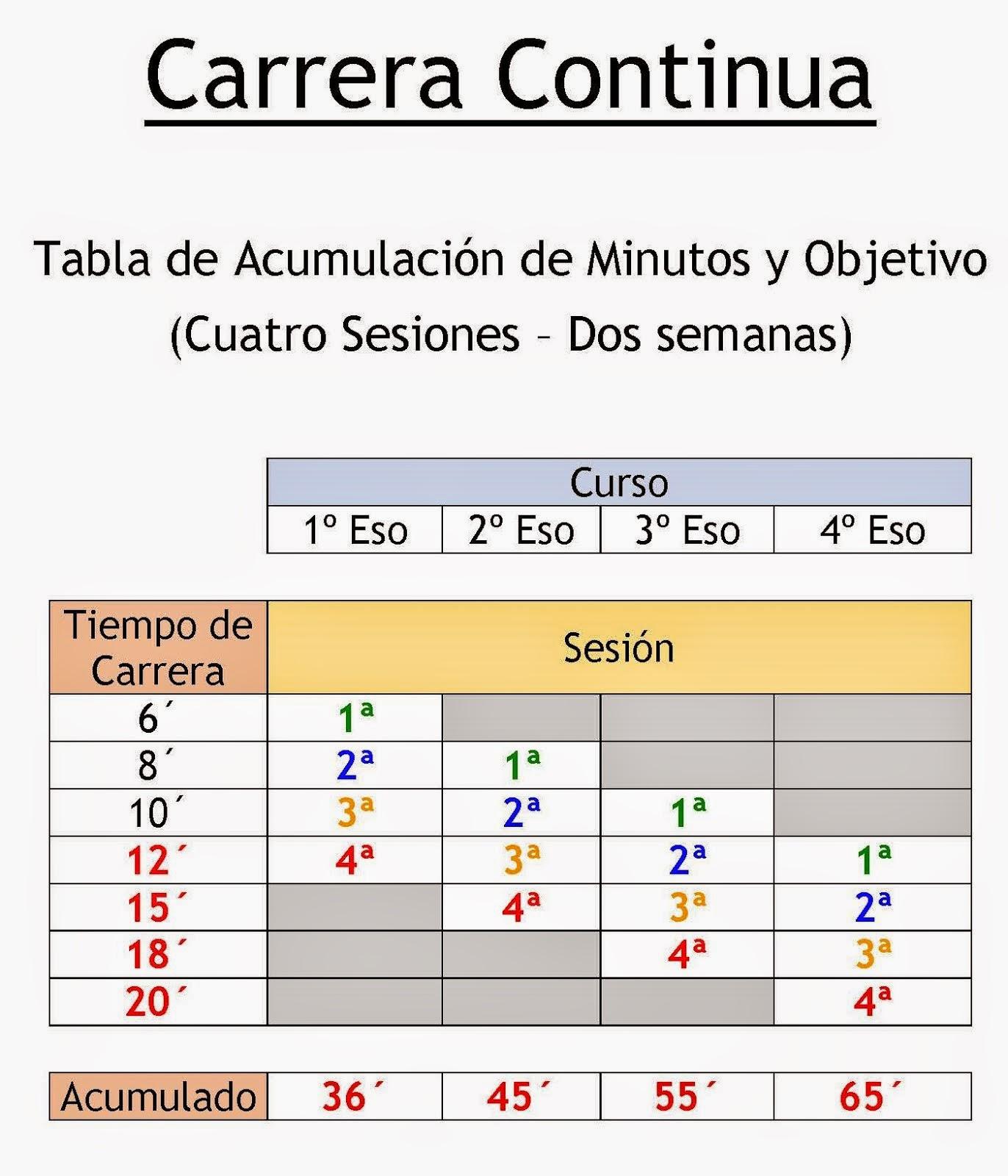 Carrera_Continua Tabla_de_Tiempos