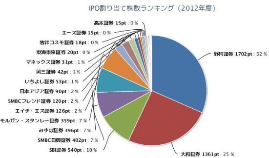 IPO割り当て株数ランキング 証券会社 野村 大和 SBI 日興