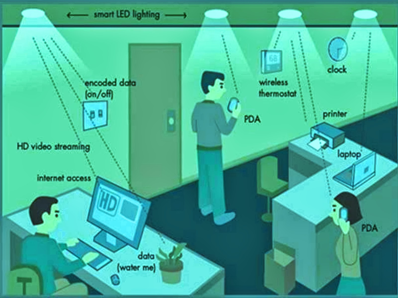 li fi technology essay The tech, dubbed li-fi, modulates the output of leds to send information through the air to a photo-detector the next logical step for the academics is powering the kit with solar panels.