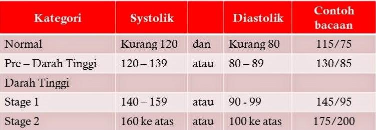 rawatan darah tinggi tradisional