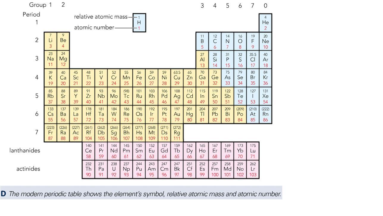 Gcse c2 chemistry periodic table periodic table urtaz Gallery