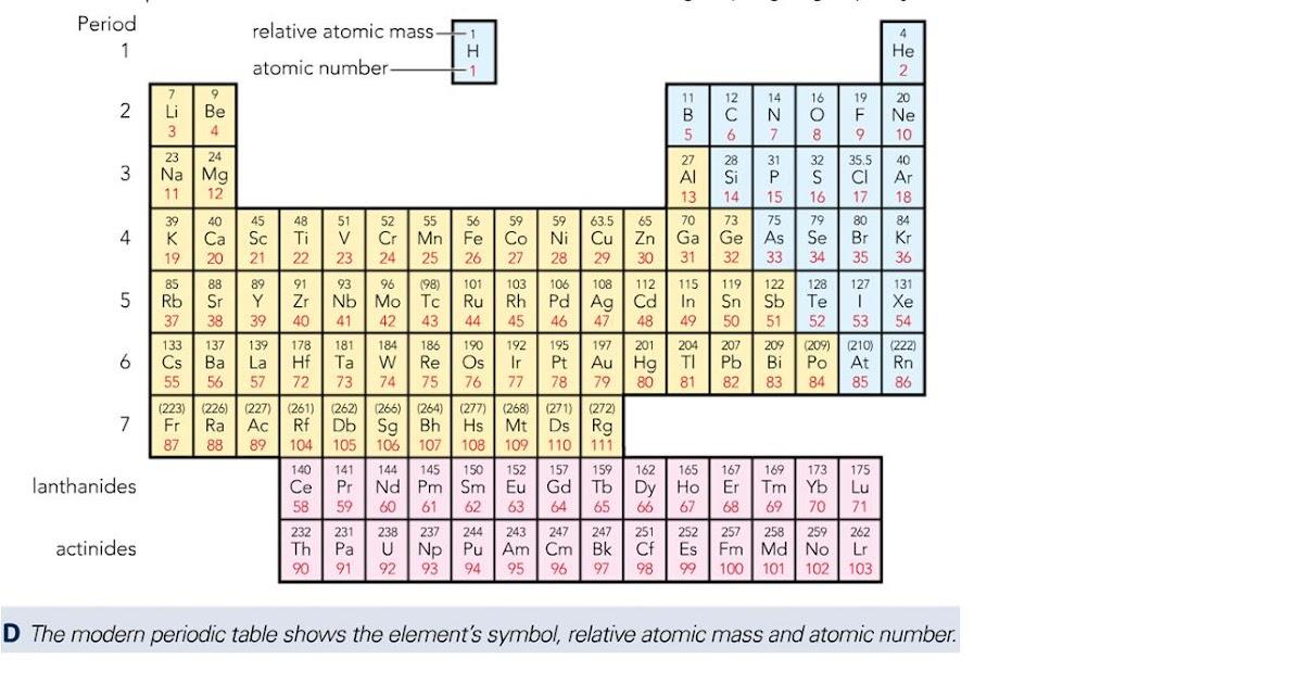 GCSE C2 Chemistry: Periodic table
