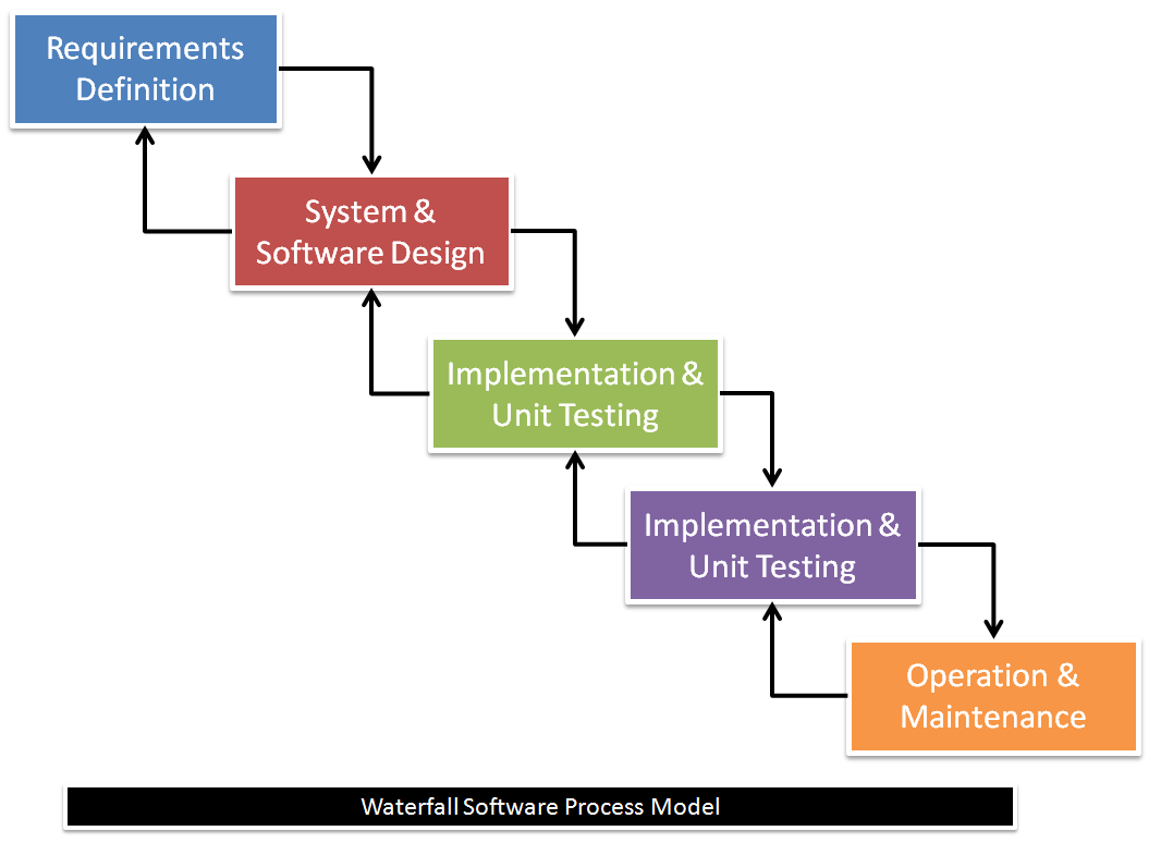 Describe the waterfall software process model for What is waterfall methodology