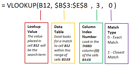 vlookup function and its uses
