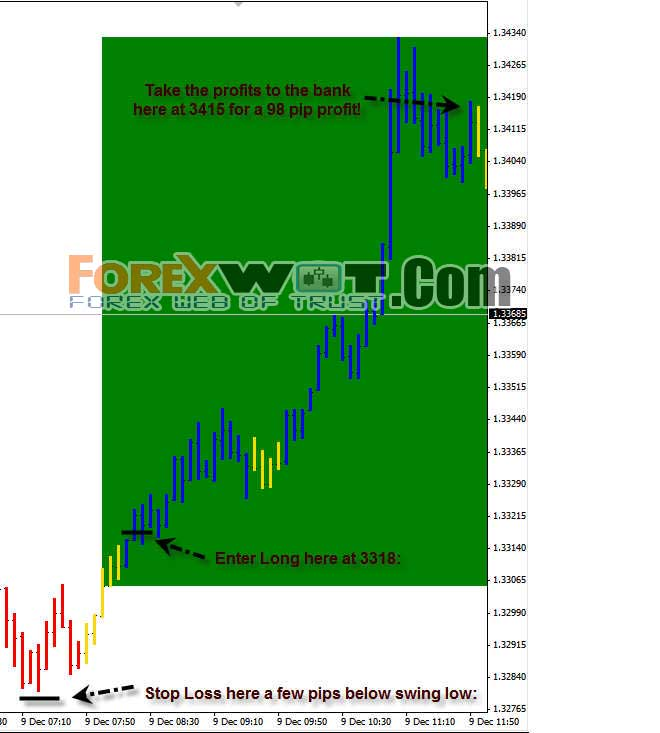 Wave forex trend trading system