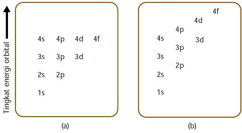 Teori atom modern bentuk orbital konfigurasi elektron bilangan diagram tingkat energi orbital ccuart Gallery