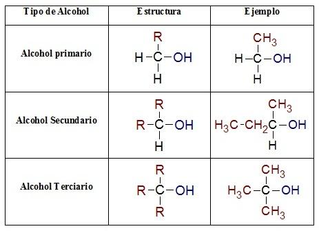 Quimica trabajo alcoholes for Cual es el compuesto principal del marmol