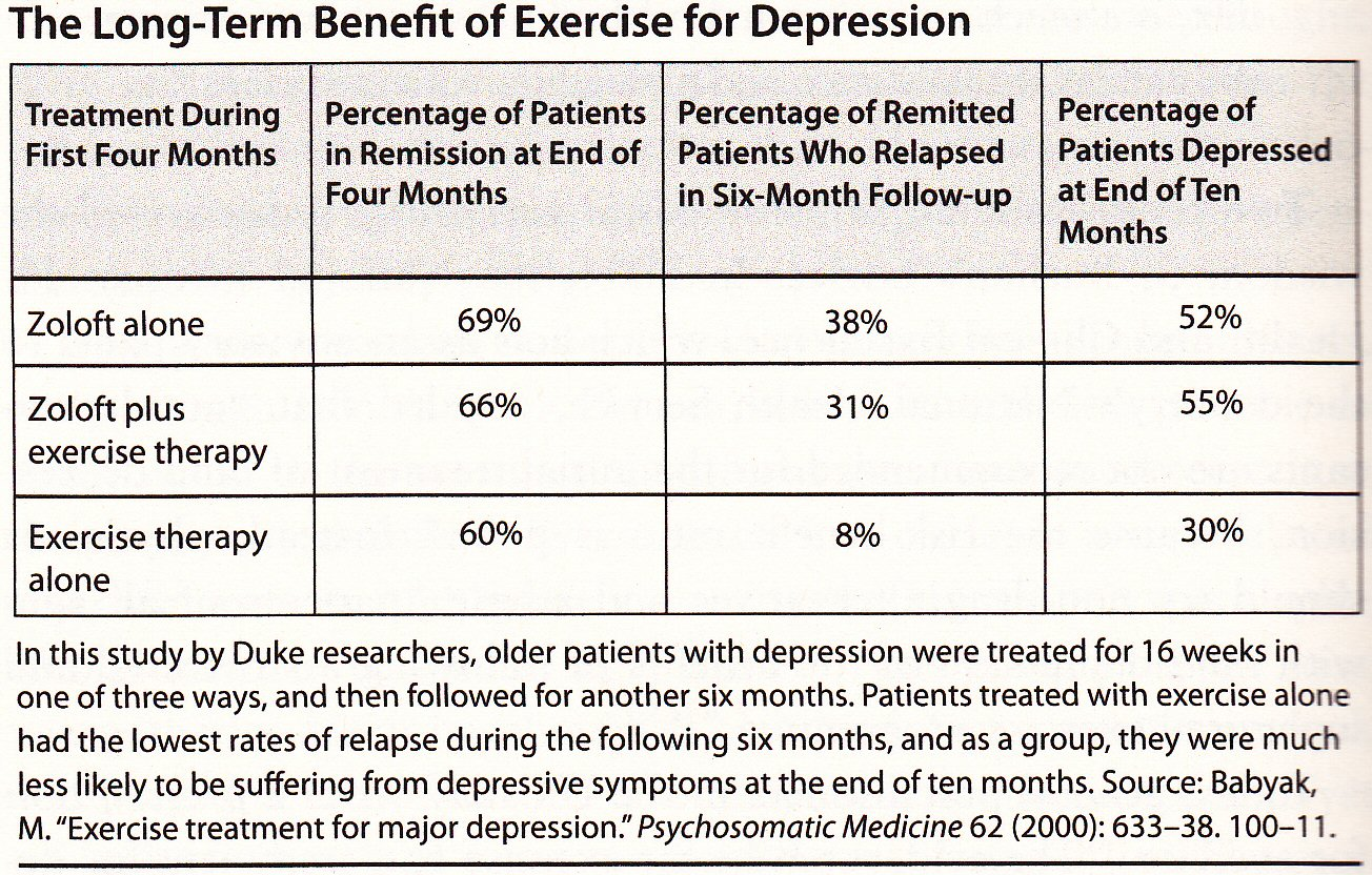 "essays on depression and exercise Free essay: ""healthy body, healthy mind"" can exercise help with depression student id: 8401122 abstract this report aims to determine the efficacy and."