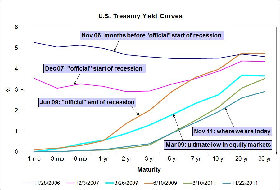 Theme of the day:flattening of the yield curve