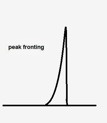 Fig. 2: Peak fronting in liquid chromatography (LC)