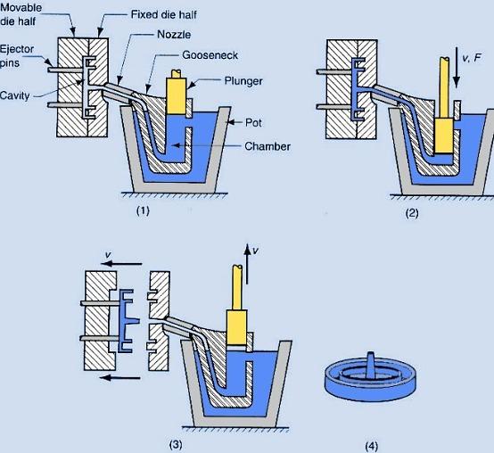 Mei 2015 ilmu teknik high pressure die casting ccuart Images