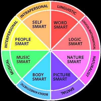 multiple intelligences how it will influence The classroom have also found the same results hence this article makes an  effort to understand the influence of multiple intelligence in the school curriculum.