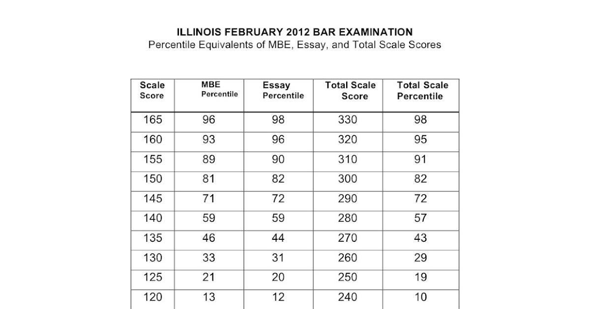 silverman bar exam tutoring  mbe percentiles  feb  2012