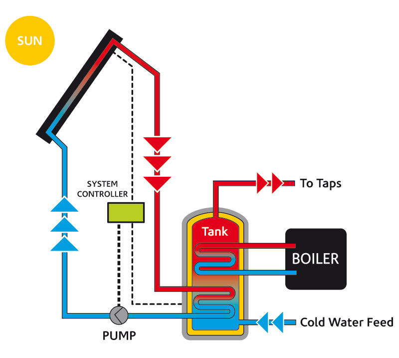 Solar Pool Heating Company: 2015