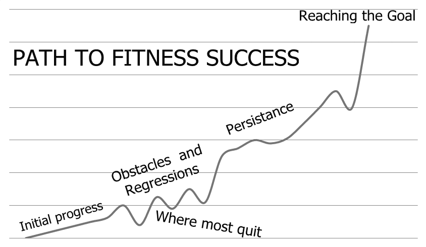 path to fitness success