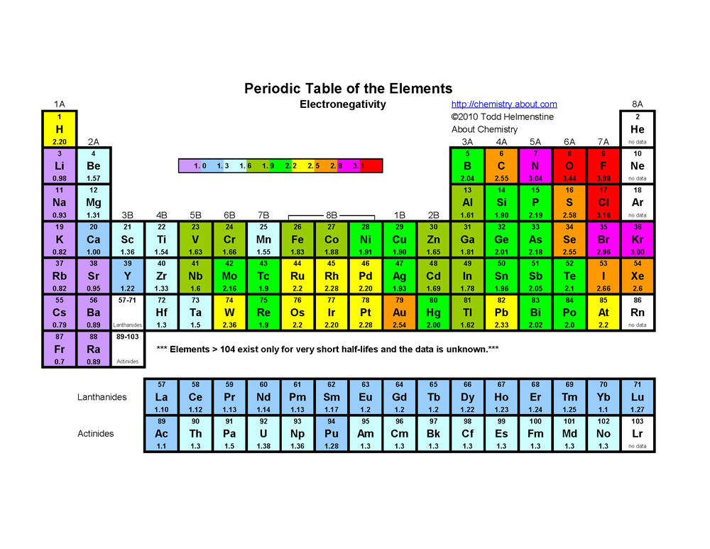 The3chemiteers trends on the periodic table - How many elements on the periodic table ...