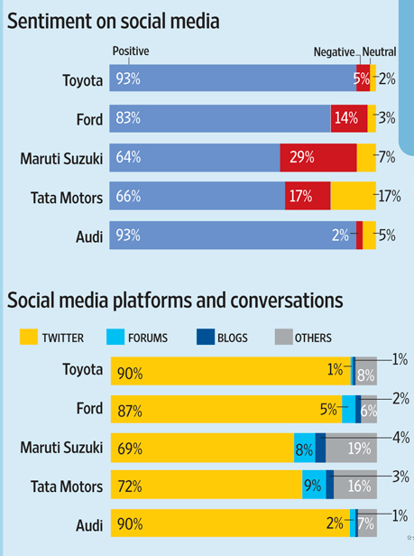 Ranking the top 10 most social auto brands