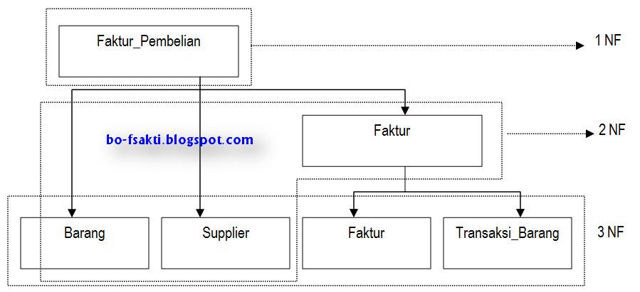 Habibalkhoir contoh penerapan normalisasi basis data contoh penerapan normalisasi basis data ccuart Images
