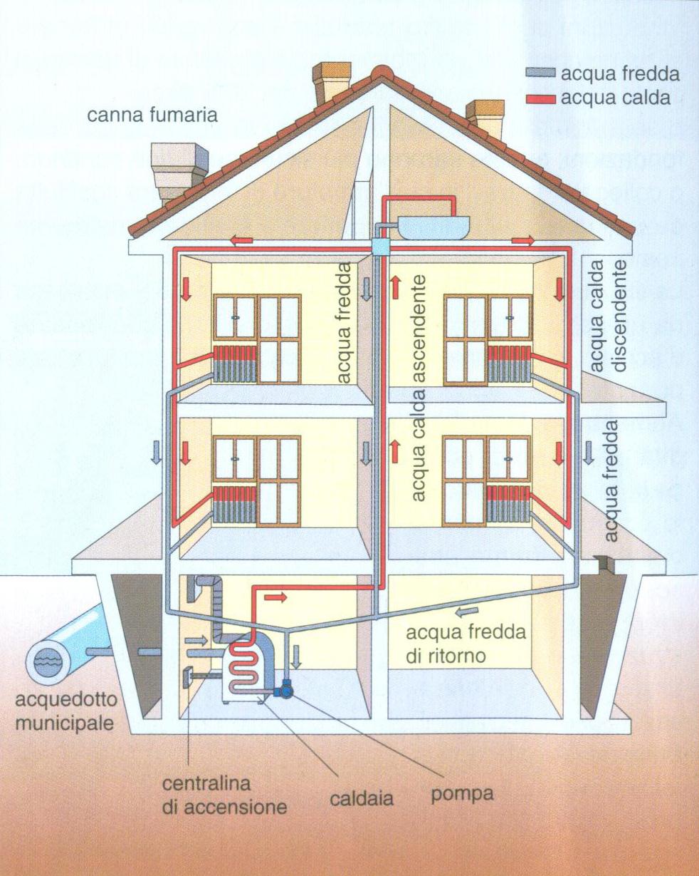 Aula di tecnica for Disegno impianto riscaldamento a termosifoni