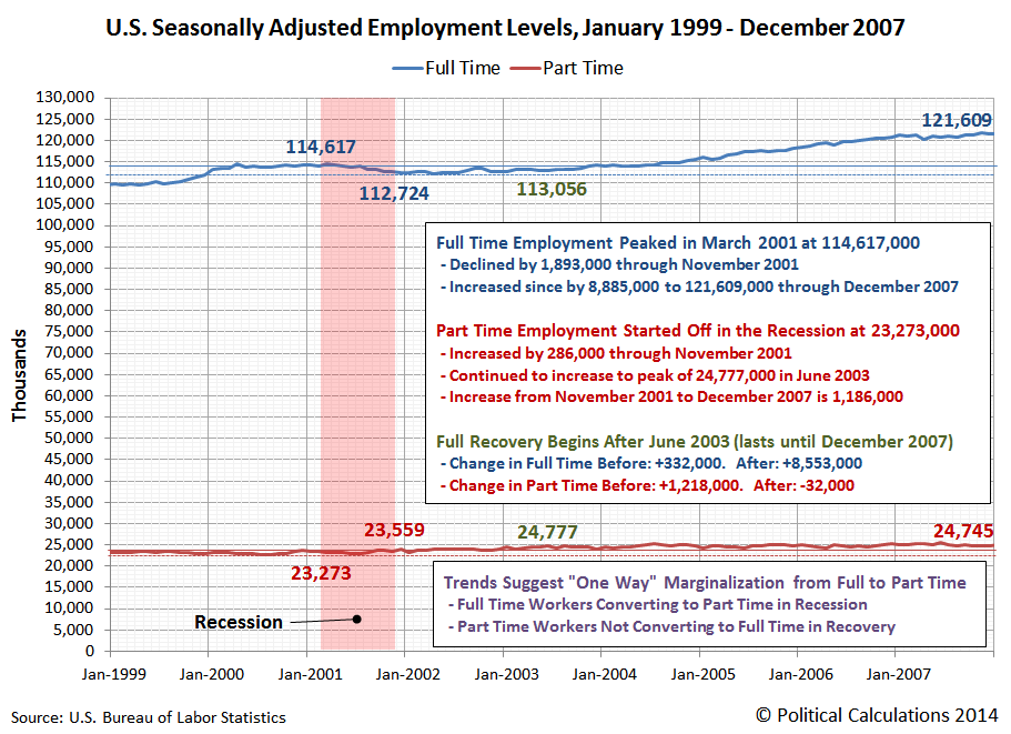 U.S. Seasonally Adjusted Employment Levels, Full and Part Time Employment, January 1999 - December 2007