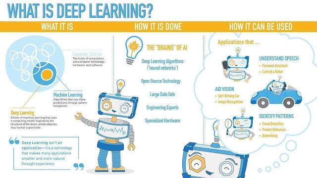Apakah #DeepLearning ?