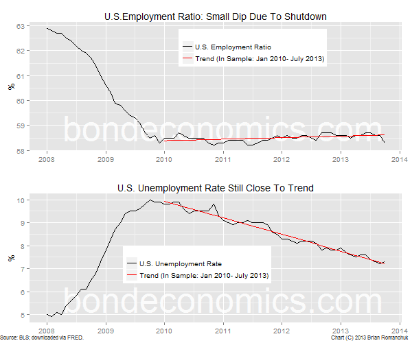 Chart: U.S. Employment Ratio, Unemployment Rate