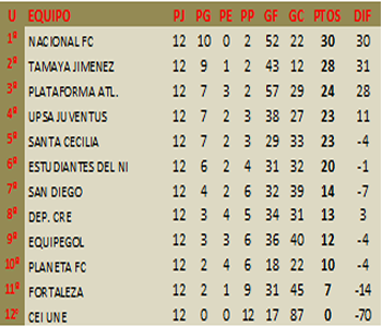TABLA DE POSICIONES 2da. ASCENSO