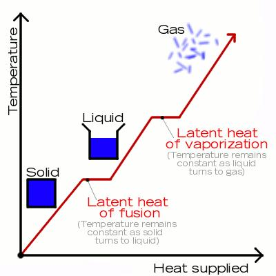latent heat of fusion The heat that is absorbed or given off during the change of state is known as  latent heat the two most common forms of latent heat are latent heat of fusion.