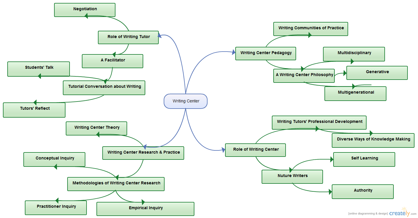 a concept map of writing center - Concept Map Making
