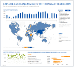 emerging markets dashboard