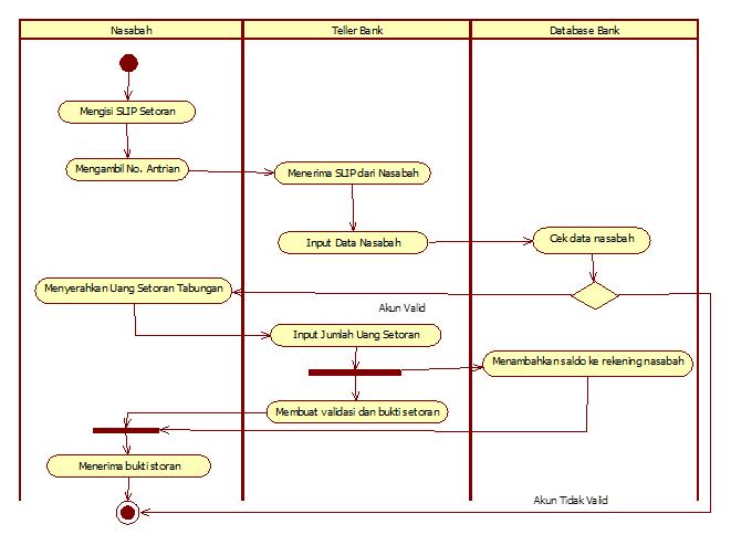 latifa    s world  activity diagramberikut ini adalah activity diagram yang saya buat mengenai penyetoran uang tabungan pada suatu bank melalui teller