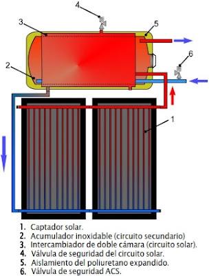 Funcionamiento equipo solar termosifónico con intercambiador de calor en el interior del tanque.