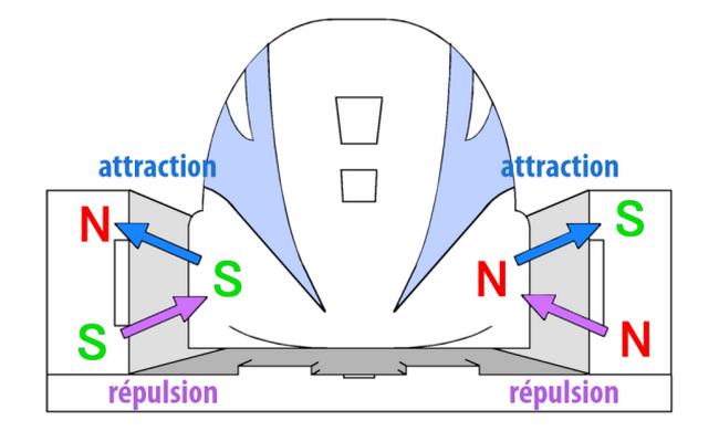 Поезд на магнитной подушке модель своими руками