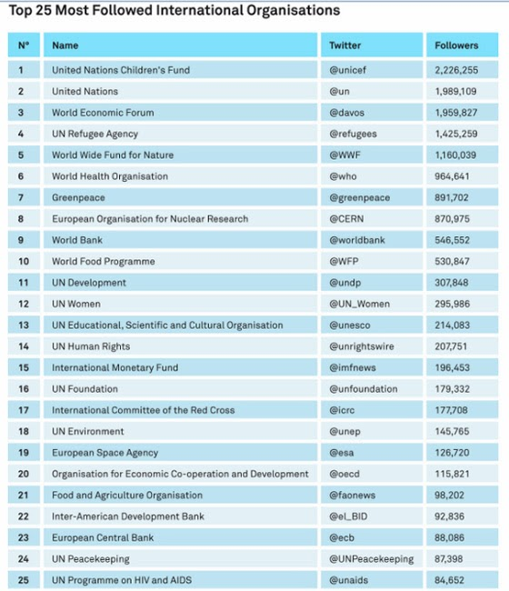 Twitter-organizaciones-internacionales-Segun-estudio-Twiplomacy-Burson-Marsteller