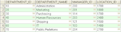 SQL Table to PDF Report using Java /JDBC - Input Table