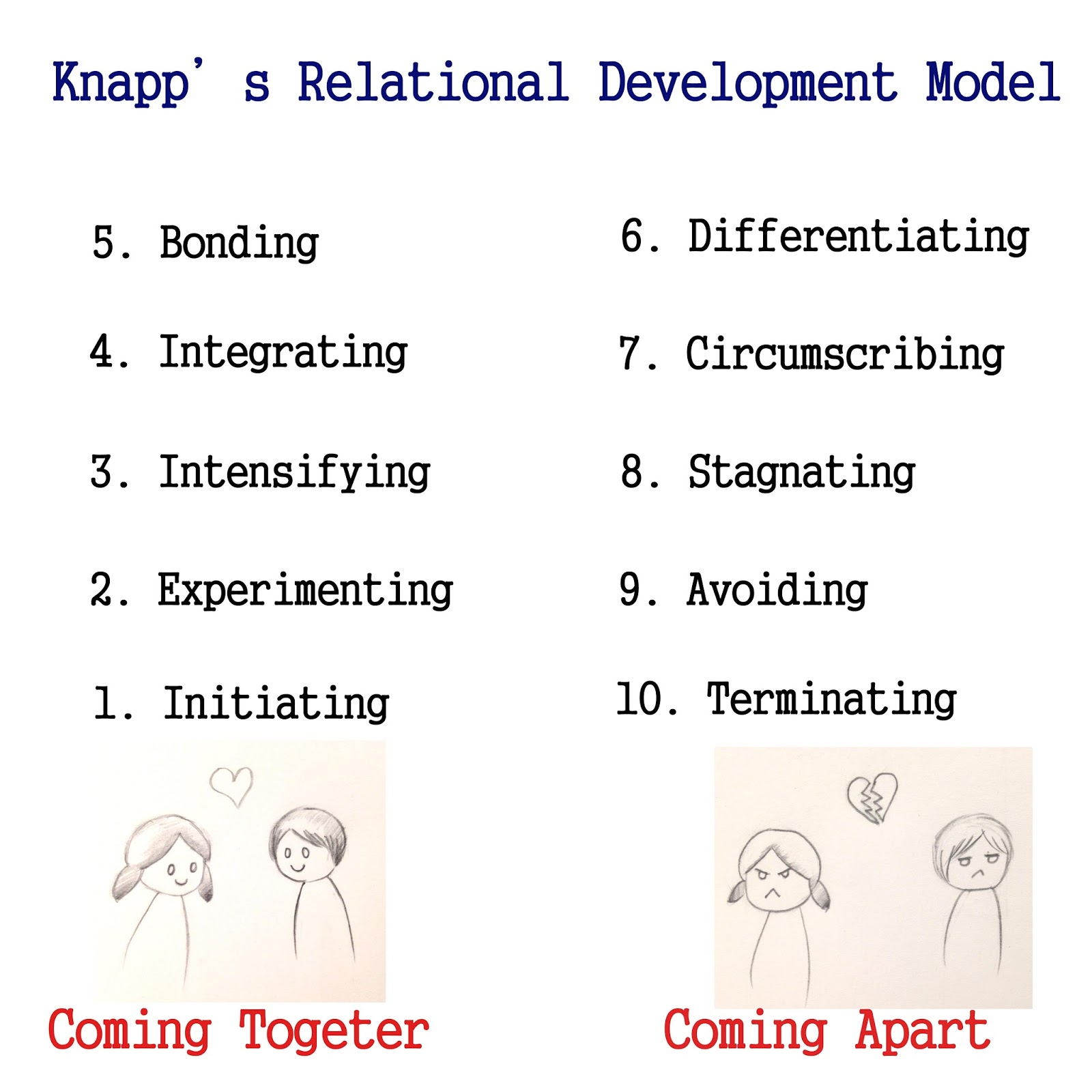 interpersonal communication and relationship development Interpersonal cognitive complexity and cross-cultural dating: an application of personal constructs psychology  relationships and communication development.