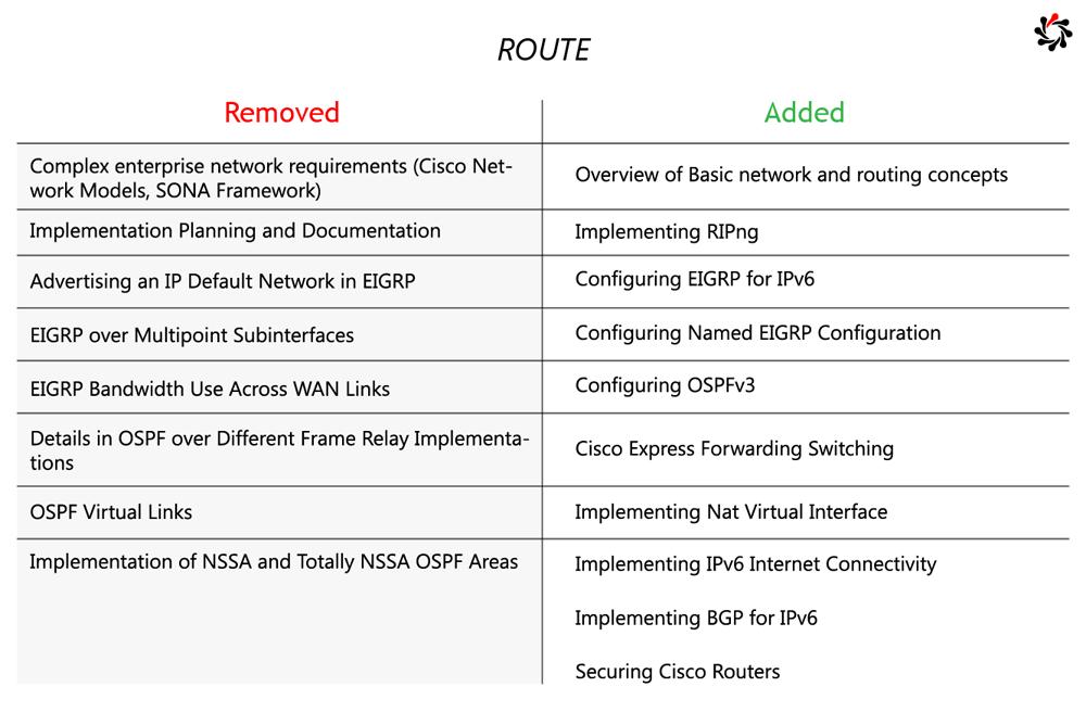 Certification News Massive Cisco Ccnp Changes Incoming