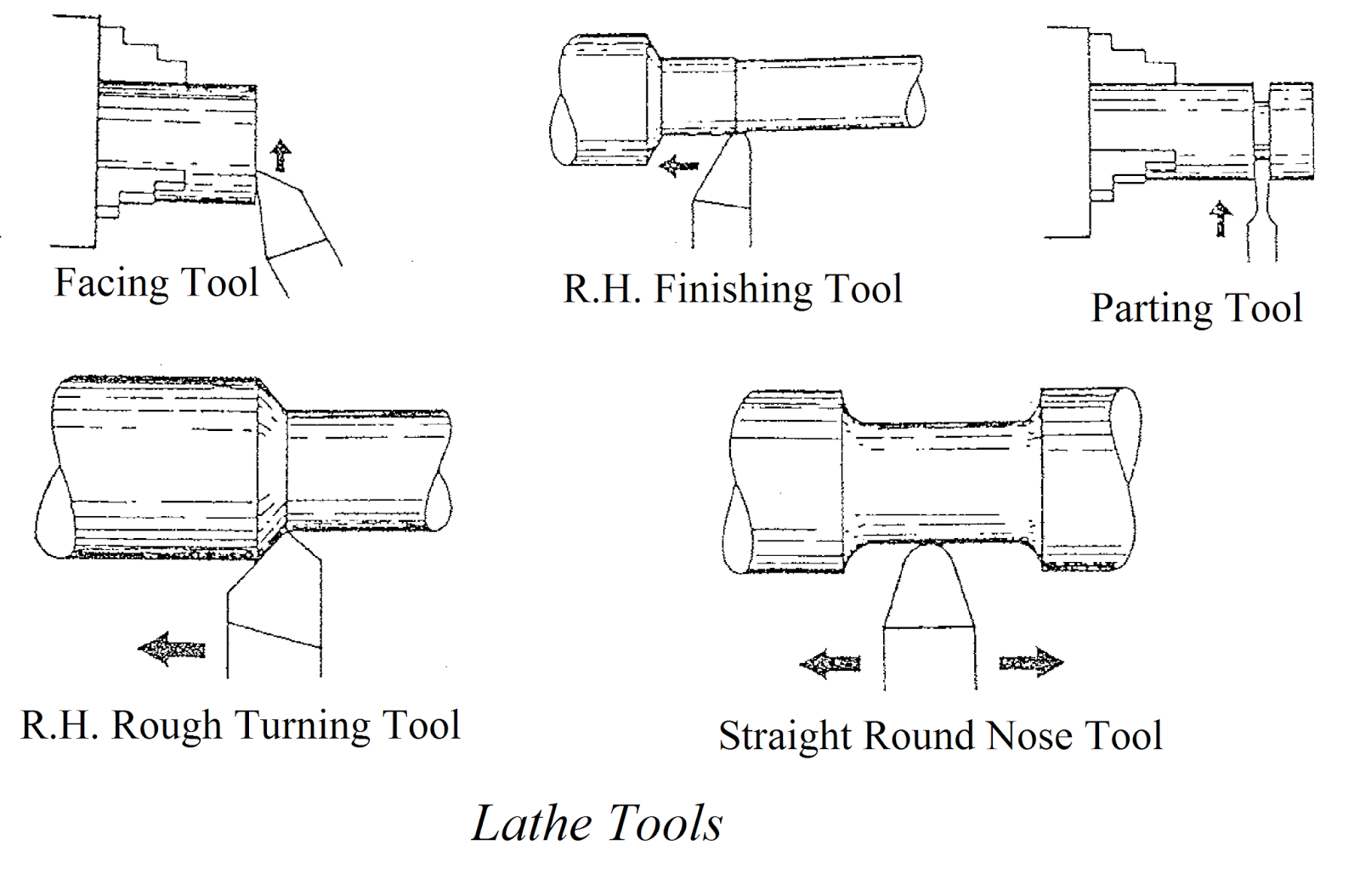metal lathe tools. the shape of cutting tool is very important. must be ground so that it sharp enough to force its way into work but retain metal lathe tools o