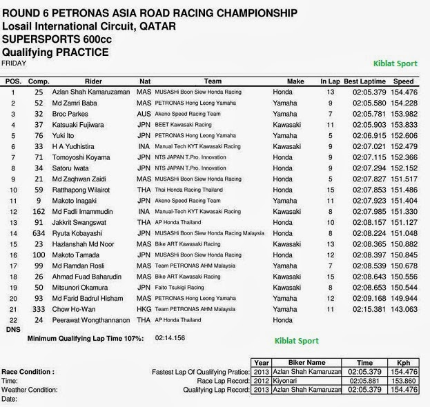 Hasil Kualifikasi ARRC SUPERSPORT 600cc Qatar 2013