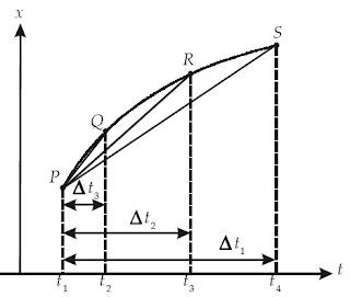 Grafik x terhadap t untuk selang waktu Δt yang semakin kecil.