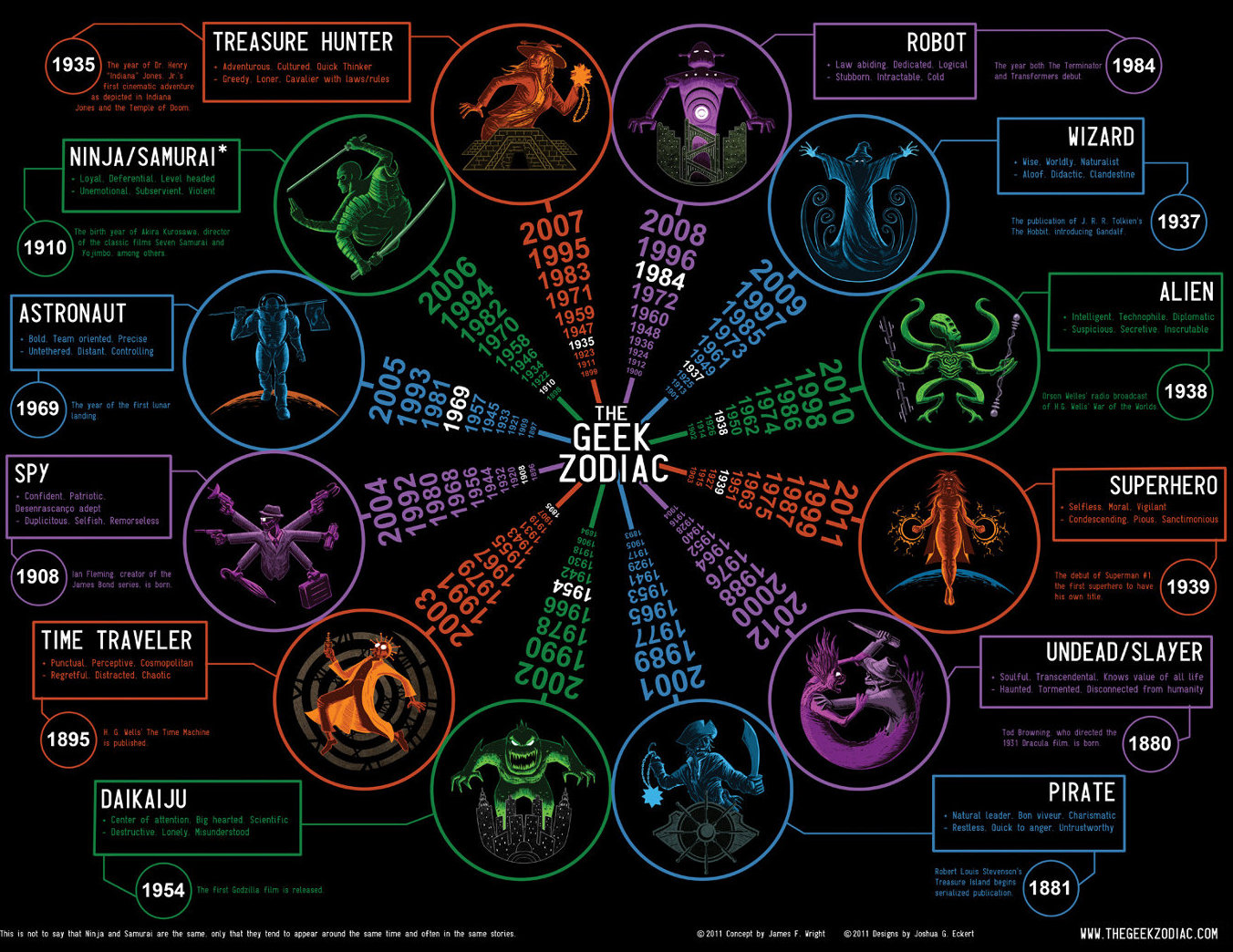 what had happen 39 was geek zodiac what 39 s your sign. Black Bedroom Furniture Sets. Home Design Ideas