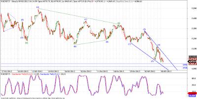 Nifty - Elliott Wave Analysis