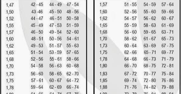 HERBALIFE: Peso ideal según estatura y contextura