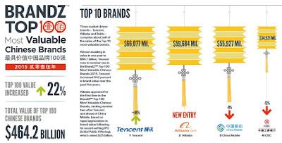 中国企業 ブランド価値ランキング 100