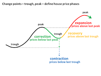 Wilson Curve - housing market analysis