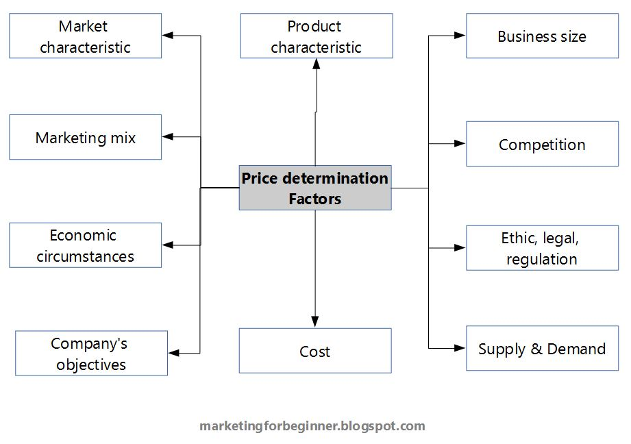 factors influence on pricing decisions Yet we estimate that up to 30 percent of the thousands of pricing decisions companies  would influence the price—the  how factors that are.