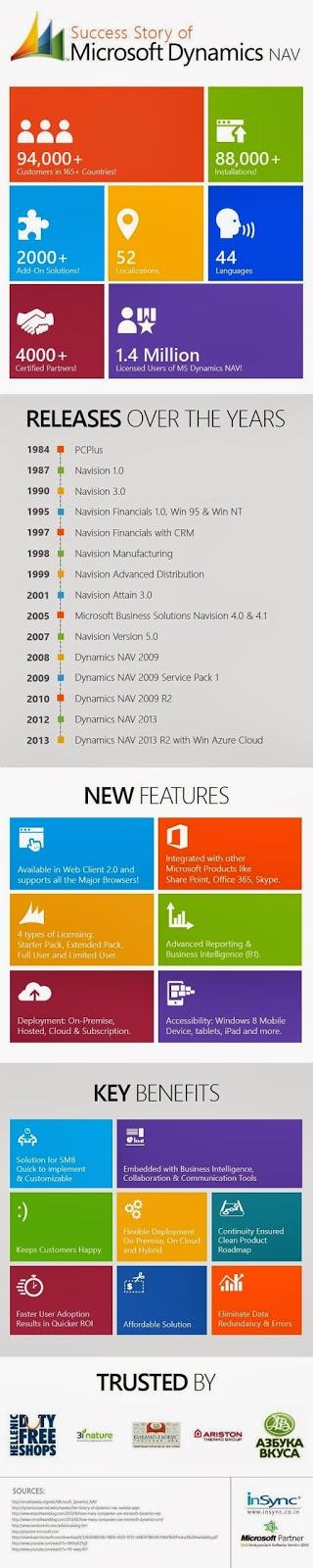 Navision Infografía